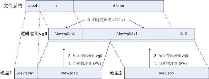 Linux下逻辑卷管理器(LVM)示例